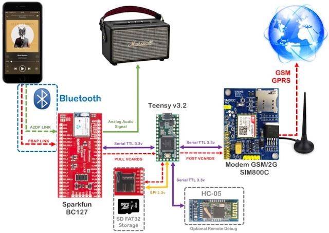 1491994256 956 dirtytooth hack como reemplazar el modulo bluetooth en un altavoz marshall killburn - DirtyTooth Hack: Cómo reemplazar el módulo BlueTooth en un altavoz Marshall Killburn