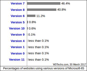Cuota de las distintas versiones de Microsoft IIS en marzo de 2017