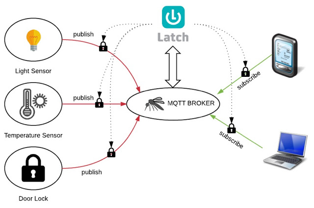 Latch en el mundo IoT integrado con Mosquito MQTT Broker #Mosquito #Latch #IoT @elevenpaths Python, OpenSource, Latch, IoT, ElevenPaths, domótica