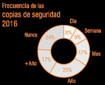 Frecuencia de las copias de seguridad en 2016. Nunca 25%, +Año 17%, Año 25%, Mes 17%, Semana 9%, Día 8%