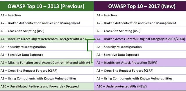 1492144136 294 publicada owasp top ten 2017 release candidate 1 - Publicada OWASP Top Ten 2017 Release Candidate 1