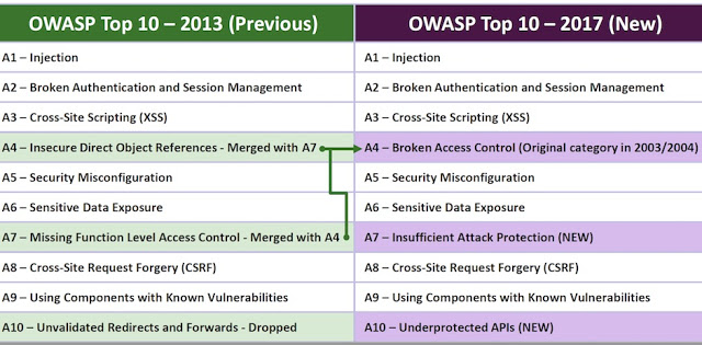 Publicada OWASP Top Ten 2017 Release Candidate 1 WebServices, pentesting, hardening, Hacking