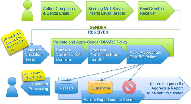 ¿Cómo están las protecciones contra ataques de phishing en las entidades bancarias latinoamericanas? spoofing, SPF, Spam, SenderID, pentesting, DNS, DMARC, dkim, cibercrimen, antispoofing, antispam