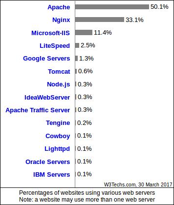 Cuota de los distintos servidores web en marzo de 2017