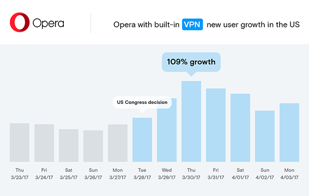El fuerte aumento del número de usuarios habituales del navegador web Opera en Estados Unidos
