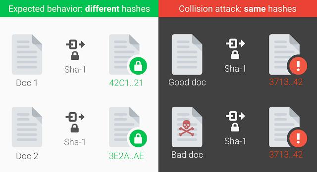 ¿Se ha convertido SHA-1 en un peligro para Internet? - 2017 - 2018