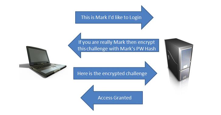 Una vulnerabilidad abierta por Chrome permite robar credenciales de Windows - 2017 - 2018