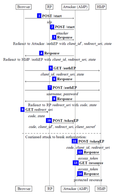 1497219854 330 mitigacion de la suplantacion de identidad en oauth 2 0 parte i de ii - Mitigación de la suplantación de identidad en OAuth 2.0 (Parte I de II)