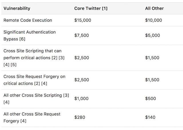 """Cómo unos """"descuidos"""" de seguridad en Twitter pueden usarse para dominar el mundo twitter, Malware, Hacking, bugs, bug"""