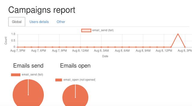 1504056084 108 open source mercure para hacer campanas de phishing en tu empresa - Open Source: Mercure para hacer campañas de phishing en tu empresa