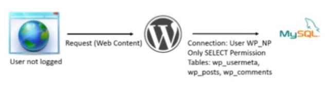 WordPress: Role-Based Database Connection Strings WordPress, SQLi, SQL Injection, pentesting, MySQL, hardening, Hacking, BSQLi, Blind SQL Injection