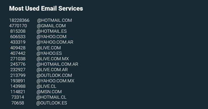 Dominios de emails más utilizados por los usuarios de Taringa