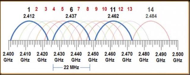 """1505723619 623 hacking wi fi como funciona el salto de canal parte 1 de 2 - Hacking Wi-Fi: Cómo funciona el """"Salto de Canal"""" (Parte 1 de 2)"""