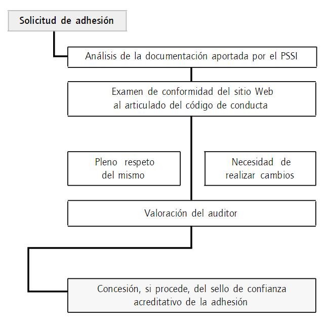 Procedimiento de adhesión (REV. INNOVAR VOL. 23, NúM. 47)