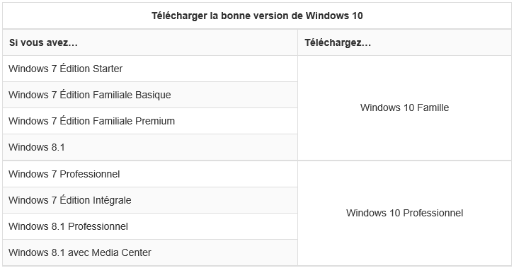choisir version windows 10