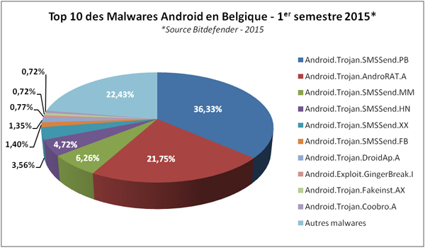android malwares belgique 2015 - Les trojans SMS sont la plus grande menace sur Android en France et en Belgique