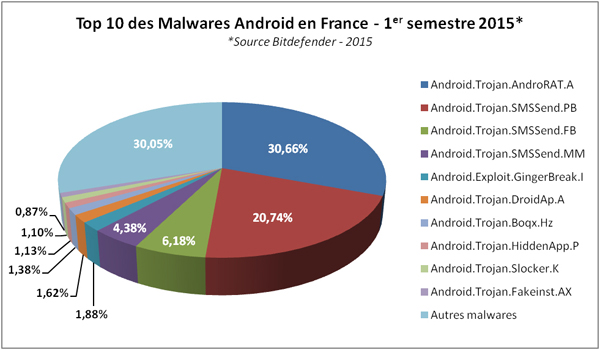 android-malwares-france-2015