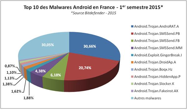 android malwares france 2015 - Les trojans SMS sont la plus grande menace sur Android en France et en Belgique