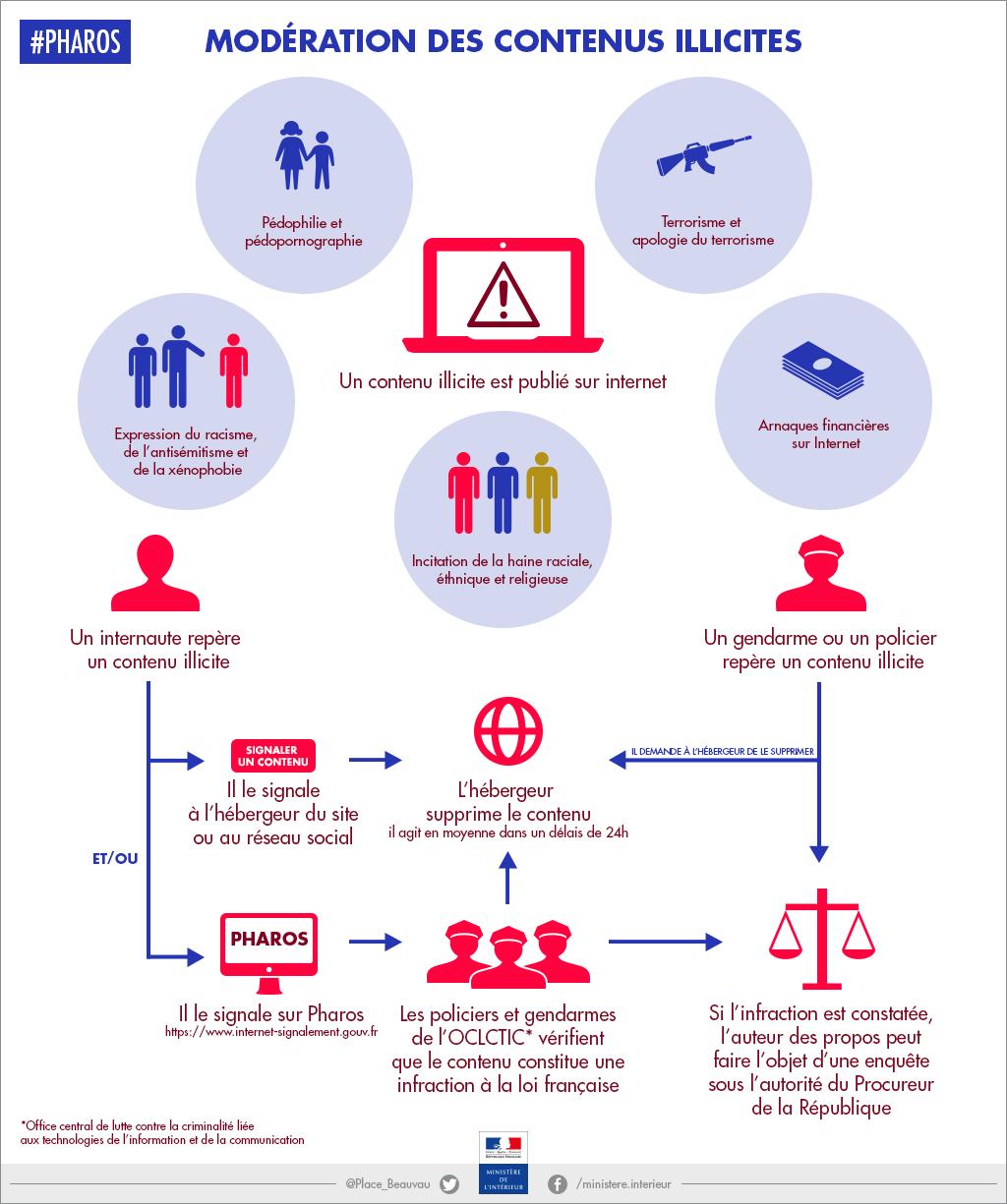 pharos cybercriminalite - Pourquoi et comment signaler un contenu illicite via PHAROS ?