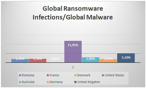 2015 : L'année du fléau Ransomware  2015 : L'année du fléau Ransomware