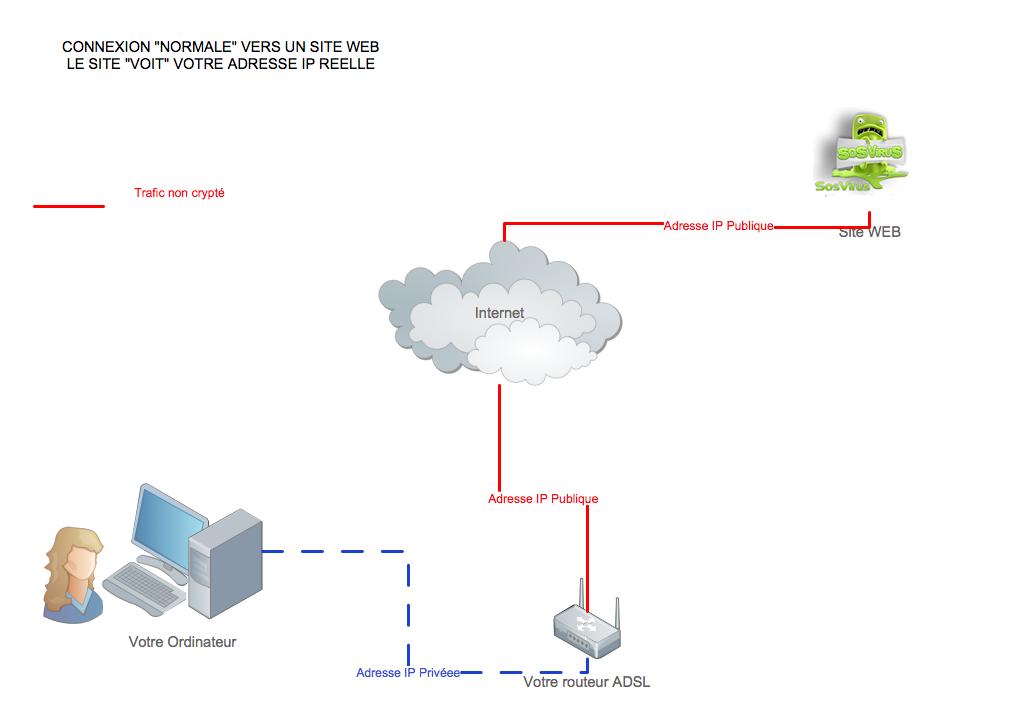 Un VPN c'est quoi ? A quoi ça sert ?