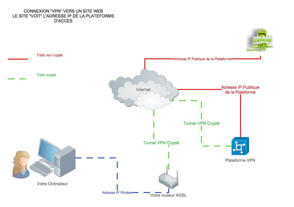 Un VPN c'est quoi ? A quoi ça sert ?  Un VPN c'est quoi ? A quoi ça sert ?