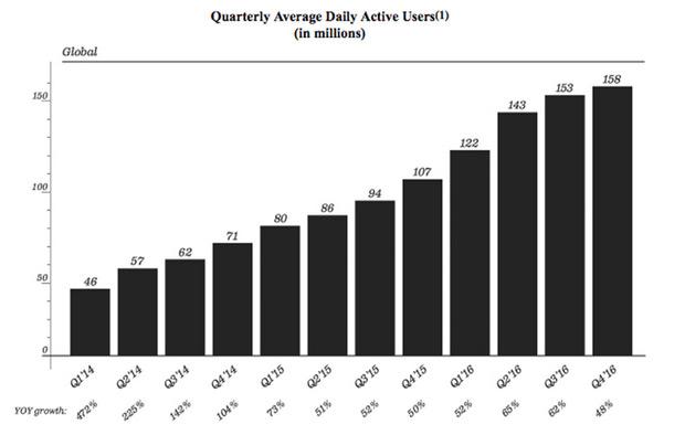 Snapshat en bourse : les chiffres à connaître - 2017 - 2018