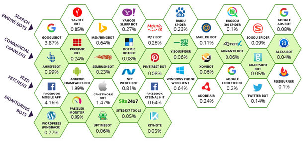 1486739931 516 la majorite du trafic web provient des robots et 243 est utilise pour du ddos - La majorité du trafic Web provient des robots et 24,3% est utilisé pour du DDOS
