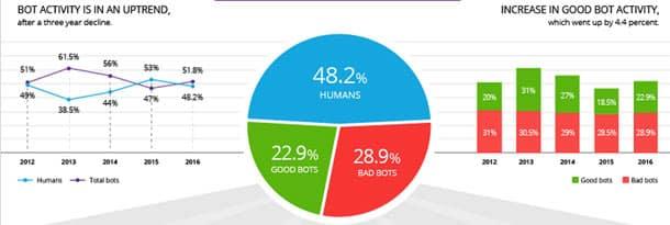 La majorité du trafic Web provient des robots et 24,3% est utilisé pour du DDOS