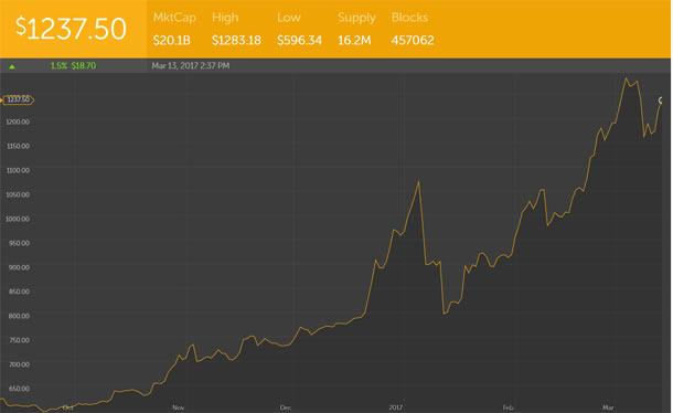 Le Bitcoin à la baisse après le rejet par la SEC d'un fond d'investissement Bitcoin Blockchain, Bitcoin