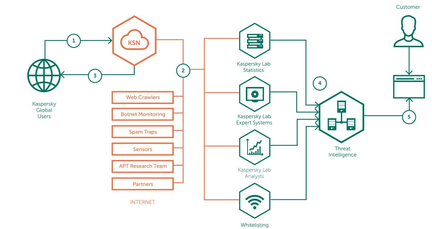 Kaspersky: +1 Services de renseignements aux entreprises : présentation de nos Rayons X pour les Cybermenaces ! - 2017 - 2018