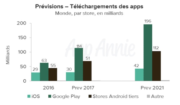 Apps : Android va-t-il devenir plus rentable qu'iOS ? - 2017 - 2018