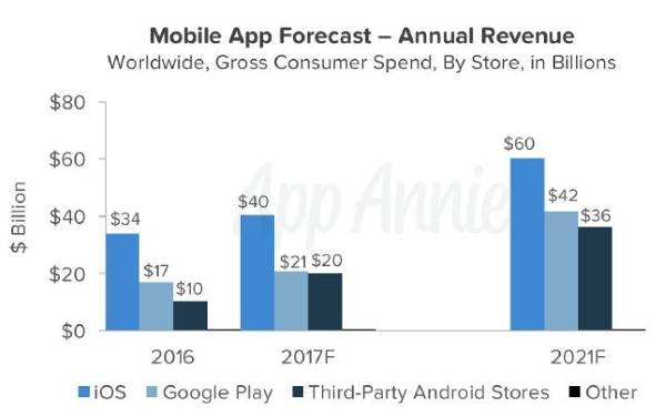 apps android va t il devenir plus rentable quios - Apps : Android va-t-il devenir plus rentable qu'iOS ?