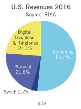 Hit : le streaming assure plus de 50% des recettes de la musique US Streaming, Musique, Chiffres