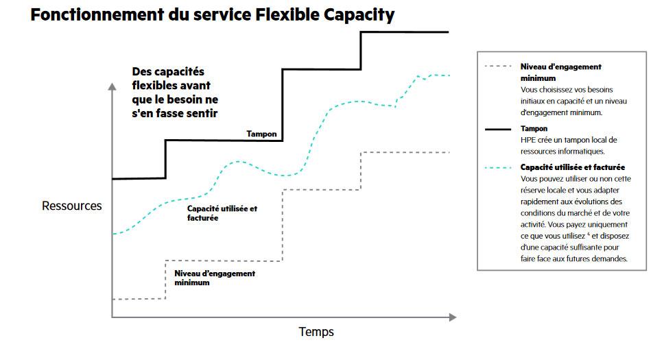 Fonctionnement du service Flixible Capacity