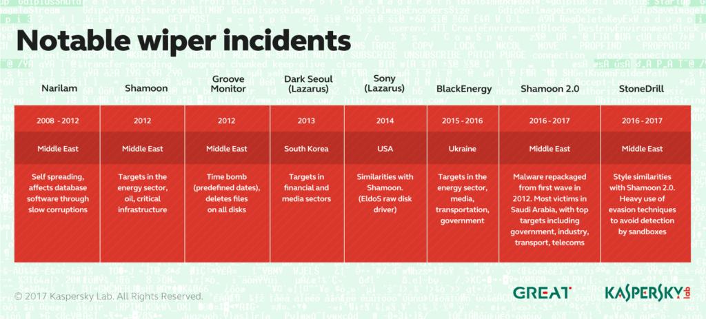 Kaspersky: StoneDrill : Découverte d'un nouveau malware puissant nettoyeur de disque dur, et c'est du sérieux. PC, Malware, cyberguerre