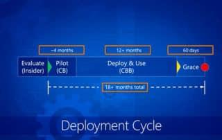 Windows 10 Creators Update prêt pour l'entreprise, selon Microsoft