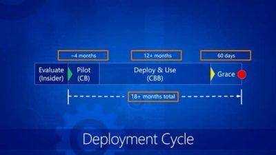 Windows 10 Creators Update prêt pour l'entreprise, selon Microsoft - 2017 - 2018