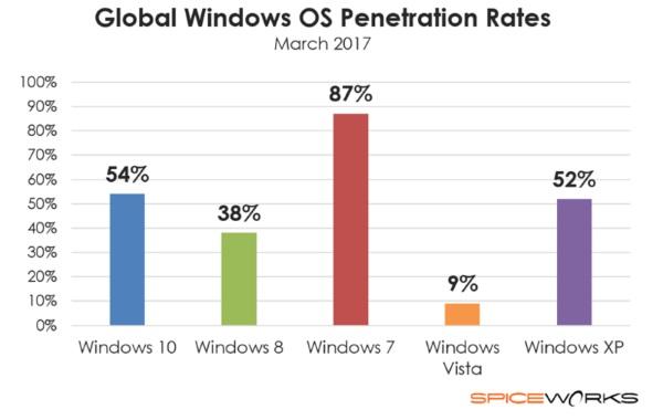 1491533461 297 windows 10 serait present sur 9 des pc dentreprises - Windows 10 serait présent sur 9% des PC d'entreprises