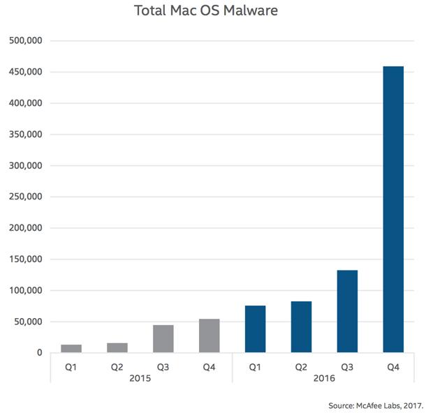 Les malware sur Mac ont progressé de 744% en 2016 Sécurité, Malware, Mac OS X, Mac OS, MAC, iOS, Apple, 4G Monitor