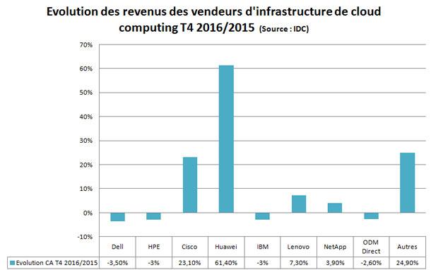1491875067 785 les depenses dinfrastructure de cloud ont augmente de 92 en 2016 - Les dépenses d'infrastructure de cloud ont augmenté de 9,2% en 2016