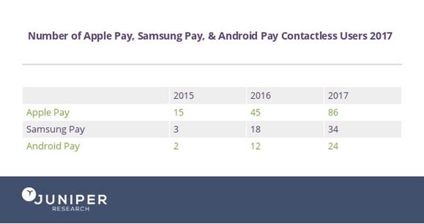 1491925920 858 apple pay est en avance sur ses concurrents mais le paiement par iphone est toujours limite - Apple Pay est en avance sur ses concurrents, mais le paiement par iPhone est toujours limité