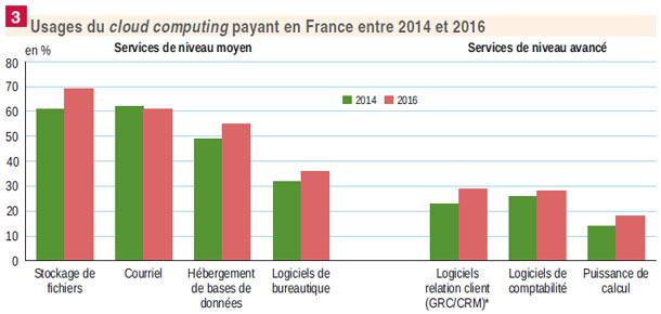 17% des entreprises françaises ont acheté des services de cloud payant en 2016 Cloud Monitor, Cloud computing, Cloud