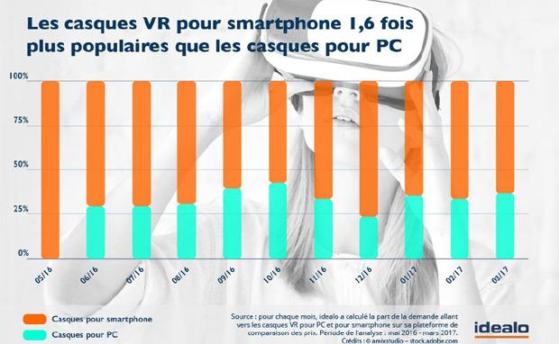 Réalité virtuelle en France : le smartphone comme passerelle privilégiée Smartphone, Réalité virtuelle, PC, Chiffres, Casque de réalité virtuelle, 4G Monitor