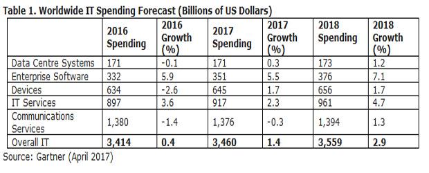 Dépenses IT : 67 milliards de dollars évaporés en 2017 Finance, DSI, Cloud Monitor, Chiffres
