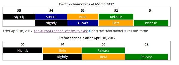firefox met fin au canal de distribution aurora - Firefox met fin au canal de distribution Aurora
