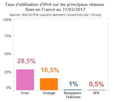 ipv6 lentement mais surement - IPv6 : lentement mais sûrement