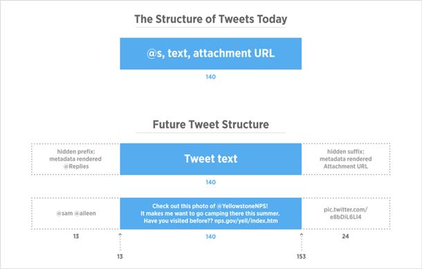 Le coup de peinture sur les oeufs de Twitter ne changera pas grand chose - 2017 - 2018