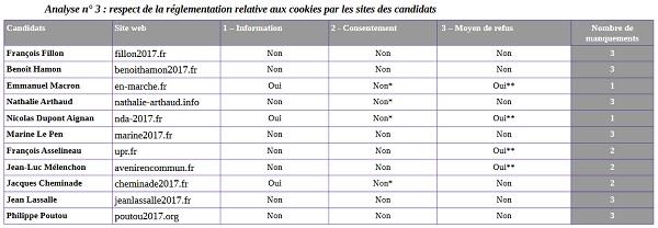 Présidentielle : les sites de candidats passés au crible sur les données personnelles Politique, Données privées