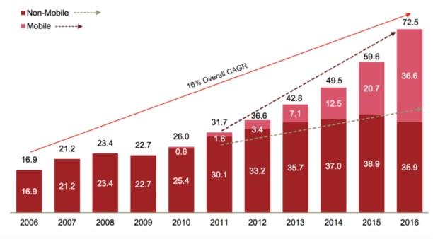 Pub en ligne : le mobile dépasse le desktop aux Etats-Unis - 2017 - 2018